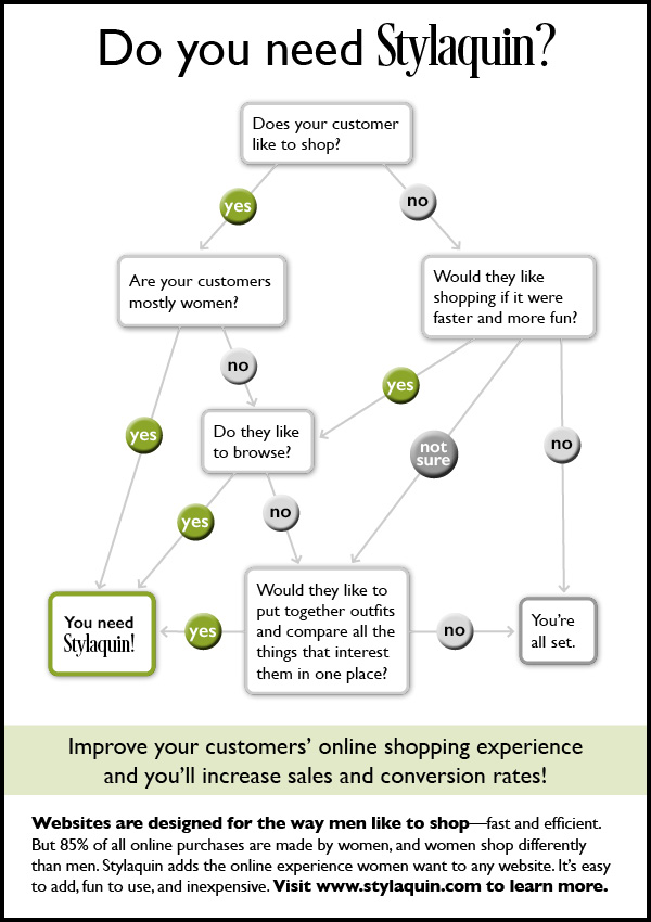 Decisions tree to help you decide it Stylaquin is the right answer for your site.